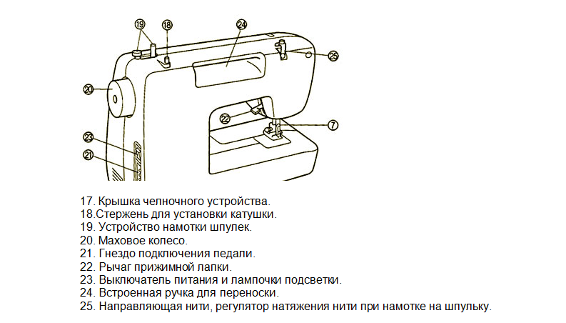 Устройство швейной машинки - 3