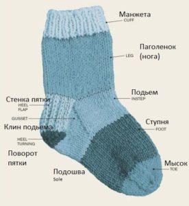 как вязать носки на 5 спицах полное руководство рукодельникsu